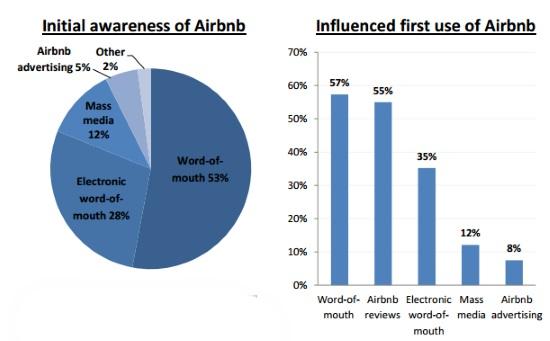 hoe-komt-airbnb-aan-klanten