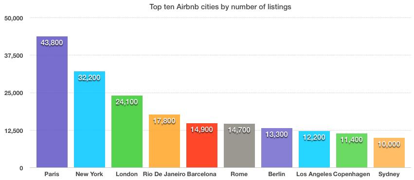 top10-airbnb-steden2