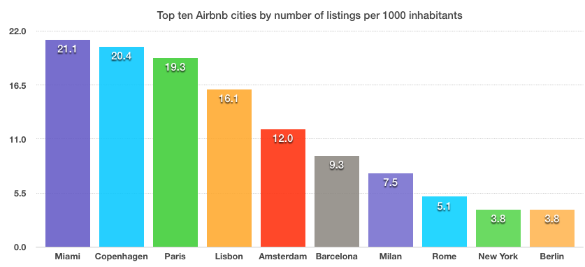top10-airbnb-steden