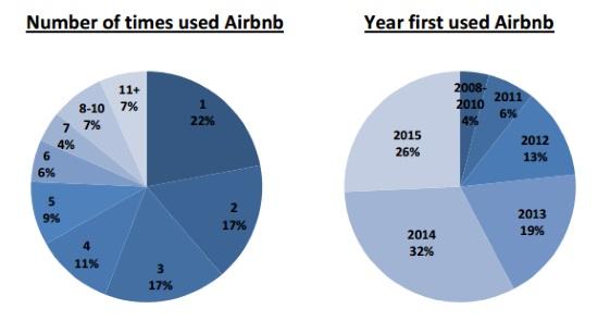 Hoe Werkt Airbnb : Waarom en hoe gebruiken reizigers airbnb bnb beheer