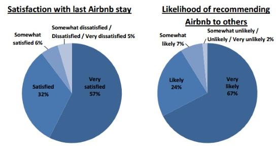 tevredenheid-airbnb